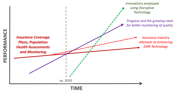 DisruptiveTechnology