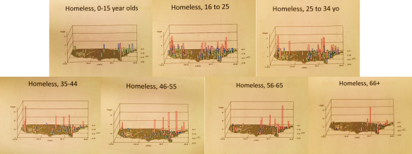 Homelessness_AgeGroups