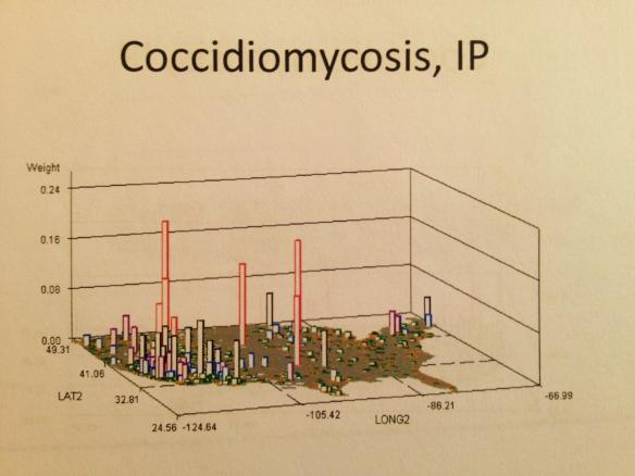 coccidiomycosis-ip
